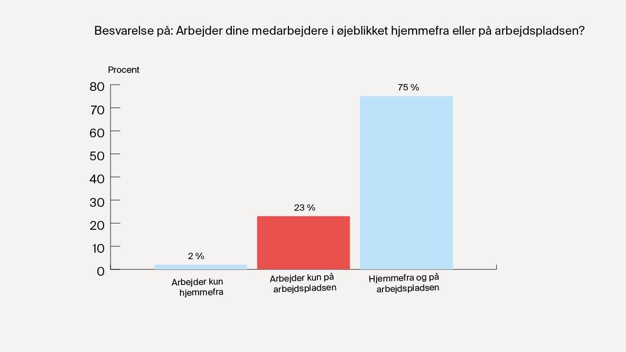 Kilde: Lederne.dk