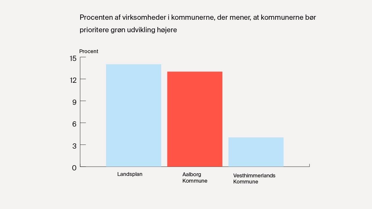 Kilde: Dansk Industri